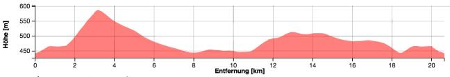 Höhenprofil Radstrecke Short Distance Triathlon